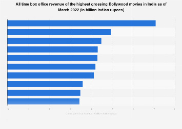 Bollywood: highest grossing movies in India 2018