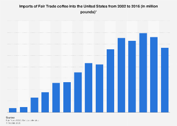 Fair Trade certified coffee: U.S. imports 2002-2016