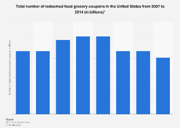 Total Number Of Redeemed Food Grocery Coupons In The U S