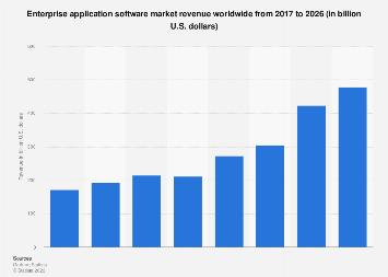 Global enterprise application software revenue 2016-2022