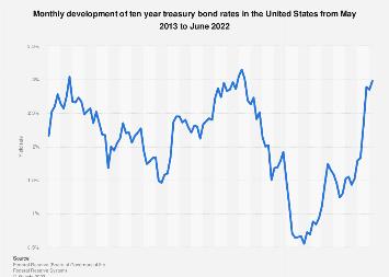 Ten year treasury curve yield rates in the U.S. 2017-2019