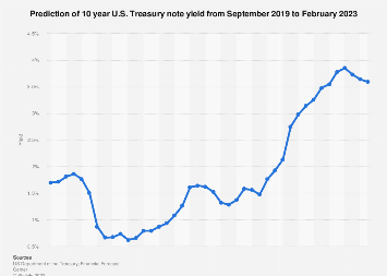 Prediction of 10 year U.S. treasury note rates 2018-2019