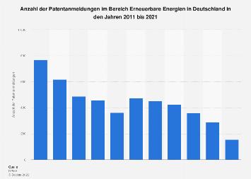 Erneuerbare Energien - Patentanmeldungen in Deutschland bis 2016