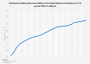 Facebook: number of monthly active users in North America 2010-2017