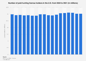 Hunting license holders in the U.S. 2004-2017