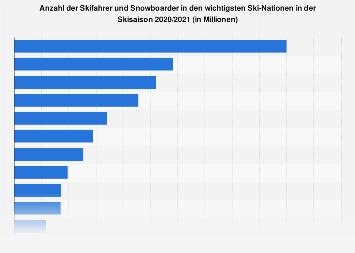 Anzahl der Skifahrer in den wichtigsten Ski-Nationen 2017/2018