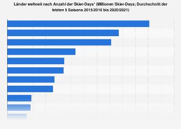 Länder weltweit nach Anzahl der Skier-Days 2018