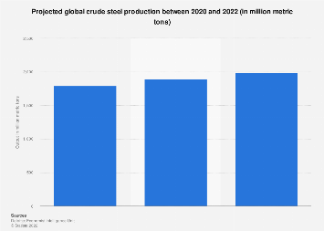 Global output of crude steel 2019 | Statista