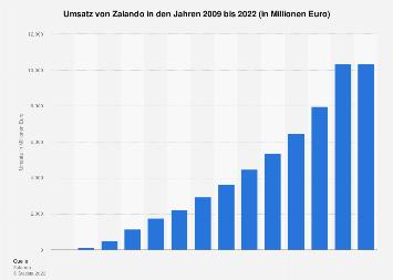 Umsatz von Zalando bis 2017
