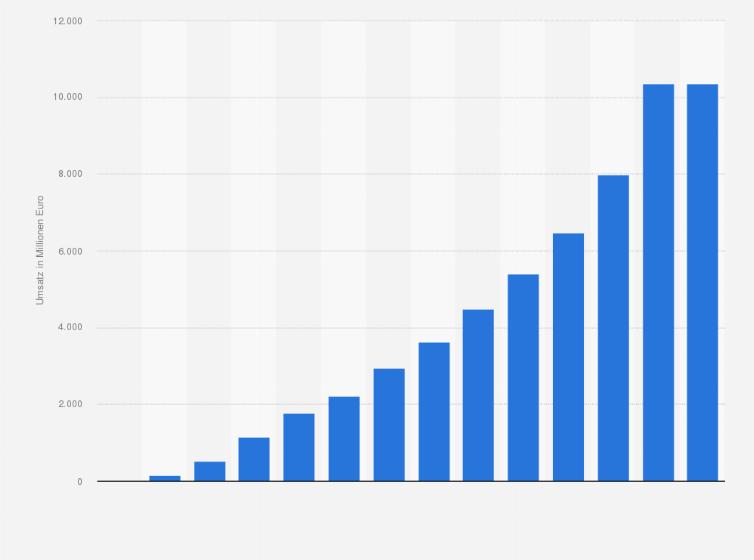 Zugriff Auf Diese Und Alle Weiteren Statistiken Aus 80.000 Themen Ab