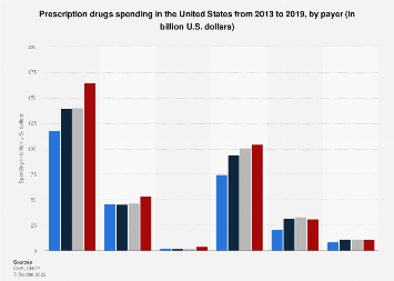 Prescription drugs spending in the U.S. by payer 2010-2015