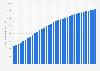 Anzahl der Breitbandkunden von Unitymedia bis Q3 2017