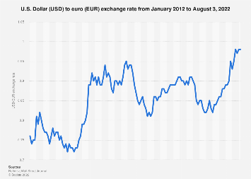 Usd Eur Annual Exchange Rate 2003 2019