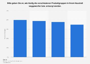 Am häufigsten weggeworfene Lebensmitteln in Deutschland 2018