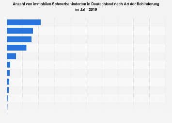 h ufigste schwere behinderungsarten in deutschland 2011 statistik. Black Bedroom Furniture Sets. Home Design Ideas