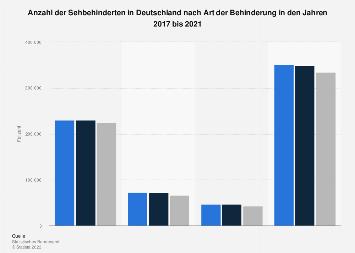 Anzahl der Sehbehinderten in Deutschland nach Art der Behinderung bis 2015