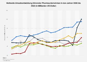 Weltweite Umsatzentwicklung führender Pharmaunternehmen bis 2018