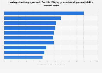 Leading advertising agencies in Brazil 2016