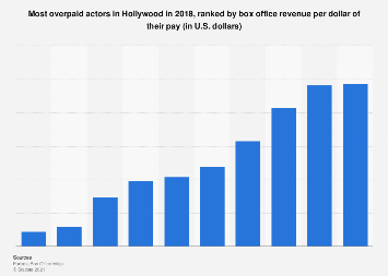 Most overpaid actors in Hollywood in 2018 based on return on investment