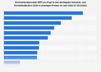 Bruttoinlandsprodukt (BIP) pro Kopf in den Industrie- und Schwellenländern (G20) 2018