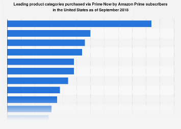 Most popular U.S. Amazon Prime Now product categories 2016