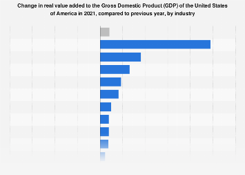 Change in real value added to the U.S. GDP 2017, by industry