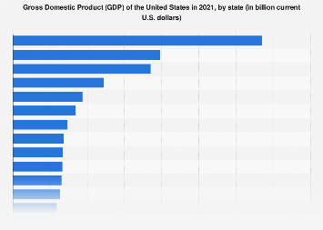 U S  Gross Domestic Product (GDP), by state 2018 | Statista