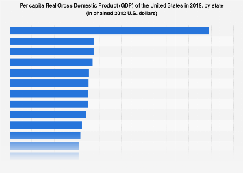 Per capita U.S. Real Gross Domestic Product (GDP) in 2016, by state