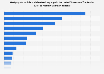 Most popular social media apps in the U.S. 2018, by audience