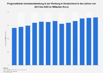 Prognose zum Umsatz in der Werbung in Deutschland bis 2021