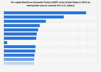 Per capita U.S. Real Gross Domestic Product (GDP) in 2017, by metro area