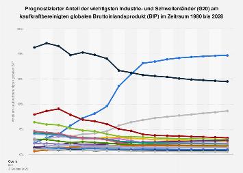 Globales BIP nach Anteil der Industrie- und Schwellenländer (G20) 2017