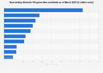 Top selling Nintendo Wii games worldwide in 2019