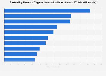 Top selling Nintendo DS games worldwide in 2019