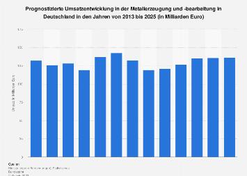 Prognose zum Umsatz in der Metallerzeugung und -bearbeitung in Deutschland bis 2021