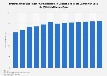 Prognose zum Umsatz in der Pharmaindustrie in Deutschland bis 2021