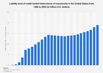 U S Personal Debt Statistics Facts Statista
