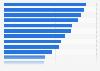 Anzahl der Vereinsmitglieder von Schalke 04 bis 2018