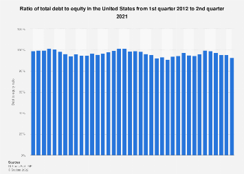 Ratio of total debt to equity in the U.S. 2010-2016