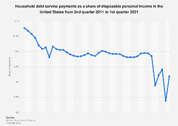 Household debt service payments as a share of disposable income in the U.S. 2011-2018