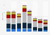 Umsatz des Fußball-Bundesligisten Schalke 04 nach Geschäftssegmenten bis 2017