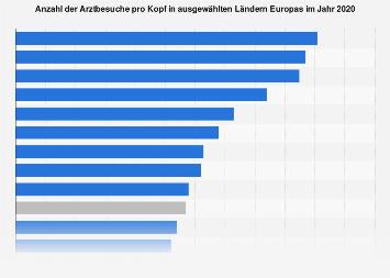 Anzahl der Arztbesuche pro Kopf in ausgewählten Ländern Europas 2016