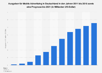 Prognose der Ausgaben für Mobile Advertising in Deutschland bis 2021