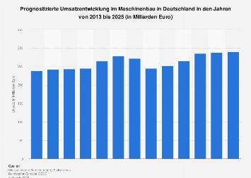 Prognose zum Umsatz im Maschinenbau in Deutschland bis 2022