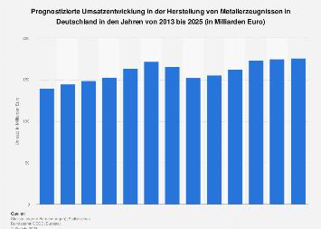Prognose zum Umsatz in der Herstellung von Metallerzeugnissen in Deutschland bis 2021