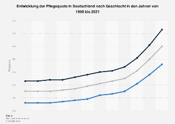 Entwicklung der Pflegequote in Deutschland nach Geschlecht bis 2015