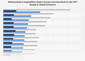 Selbstmordrate in ausgewählten Ländern Europas nach Geschlecht 2013
