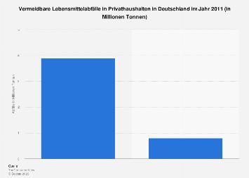 Vermeidbare Lebensmittelabfälle in Privathaushalten in Deutschland 2011