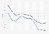 Zuschauermarktanteile (inkl. 14 bis 49 Jahre) von Sat.1 bis Juni 2015