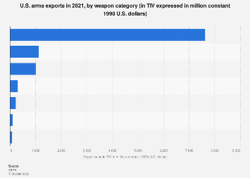 U.S. arms exports 2017, by weapon category